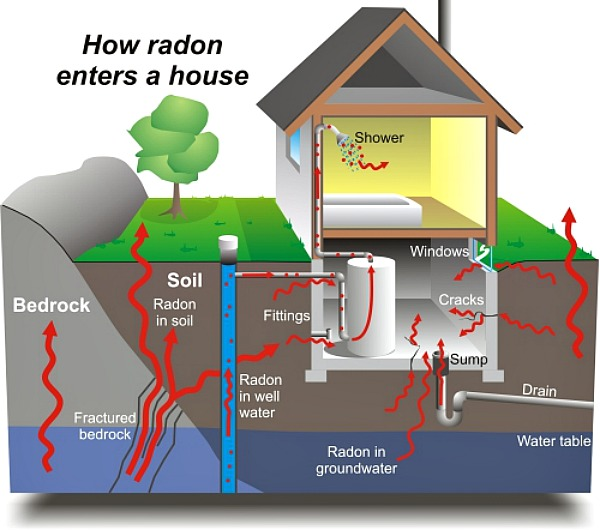 radon-graphic
